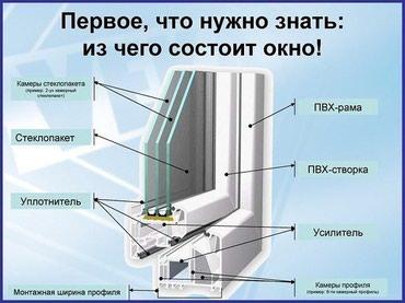 Ремонт и обслуживание окон ПВХ в Бишкек